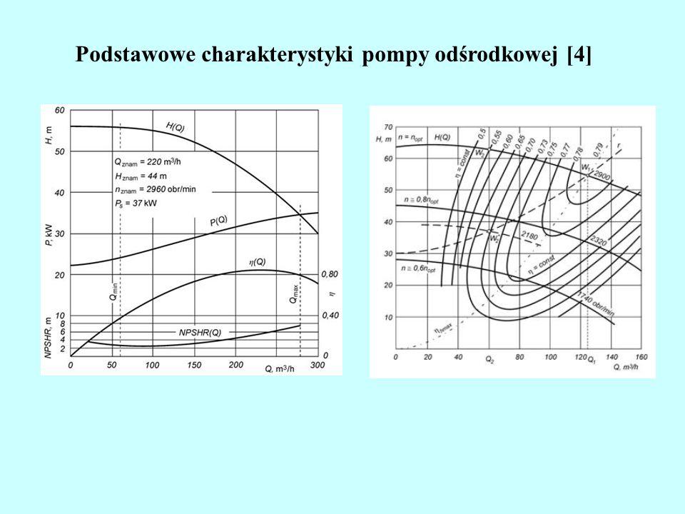 Podstawowe charakterystyki pompy odśrodkowej [4]